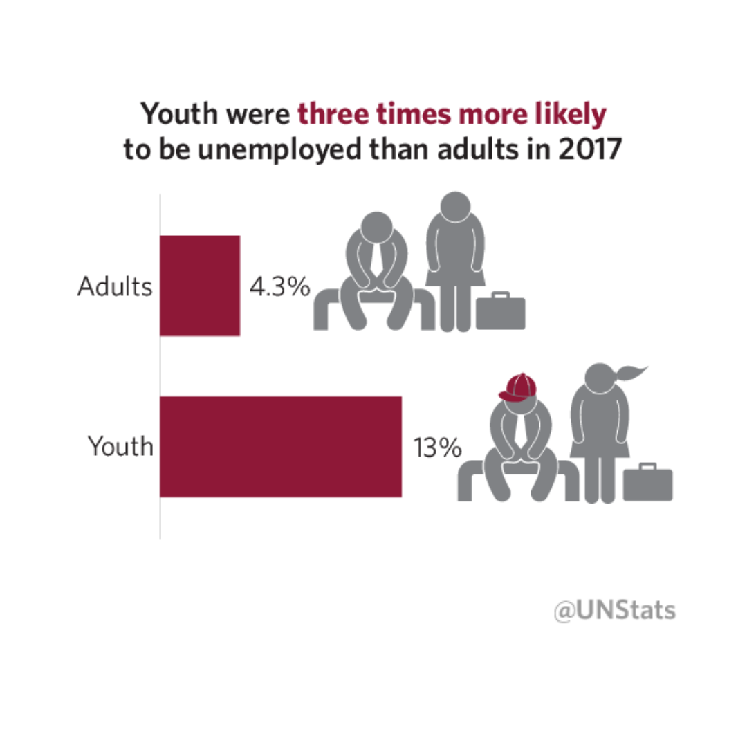 youth unemployment infographic