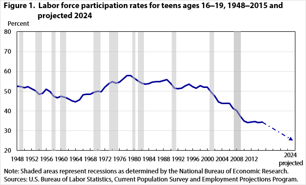 youth unemployment graph